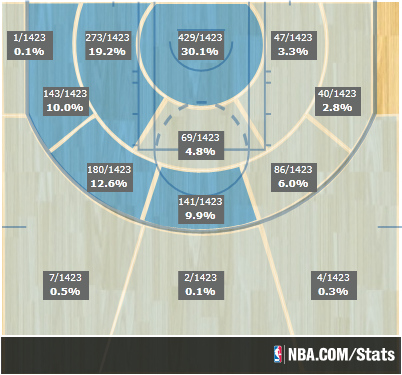 ALDRIDGE DISTRIBUTION